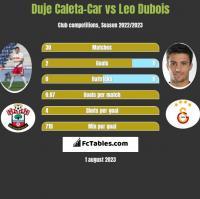 Duje Caleta-Car vs Leo Dubois h2h player stats