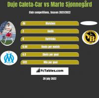 Duje Caleta-Car vs Marte Sjønnegård h2h player stats
