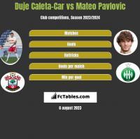 Duje Caleta-Car vs Mateo Pavlovic h2h player stats