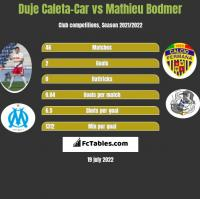 Duje Caleta-Car vs Mathieu Bodmer h2h player stats