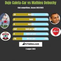 Duje Caleta-Car vs Mathieu Debuchy h2h player stats