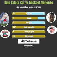 Duje Caleta-Car vs Mickael Alphonse h2h player stats