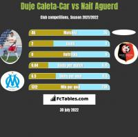 Duje Caleta-Car vs Naif Aguerd h2h player stats