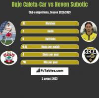 Duje Caleta-Car vs Neven Subotic h2h player stats