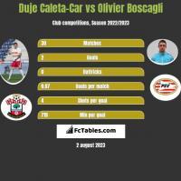 Duje Caleta-Car vs Olivier Boscagli h2h player stats