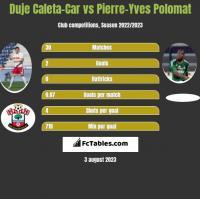 Duje Caleta-Car vs Pierre-Yves Polomat h2h player stats