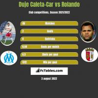 Duje Caleta-Car vs Rolando h2h player stats