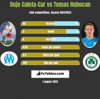 Duje Caleta-Car vs Tomas Hubocan h2h player stats