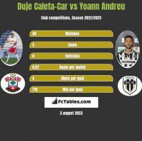 Duje Caleta-Car vs Yoann Andreu h2h player stats