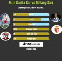 Duje Caleta-Car vs Malang Sarr h2h player stats