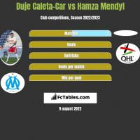 Duje Caleta-Car vs Hamza Mendyl h2h player stats