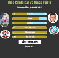 Duje Caleta-Car vs Lucas Perrin h2h player stats