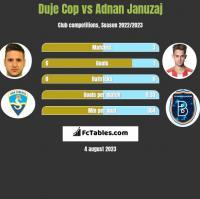 Duje Cop vs Adnan Januzaj h2h player stats