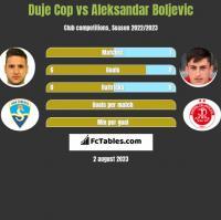 Duje Cop vs Aleksandar Boljevic h2h player stats