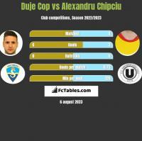 Duje Cop vs Alexandru Chipciu h2h player stats