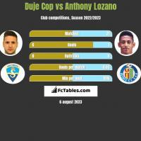 Duje Cop vs Anthony Lozano h2h player stats
