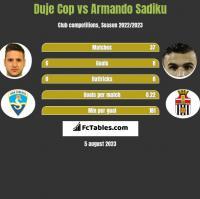 Duje Cop vs Armando Sadiku h2h player stats
