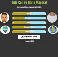 Duje Cop vs Borja Mayoral h2h player stats