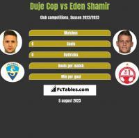 Duje Cop vs Eden Shamir h2h player stats