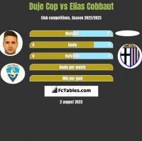 Duje Cop vs Elias Cobbaut h2h player stats