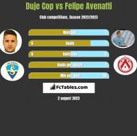 Duje Cop vs Felipe Avenatti h2h player stats