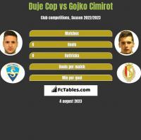 Duje Cop vs Gojko Cimirot h2h player stats