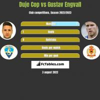 Duje Cop vs Gustav Engvall h2h player stats