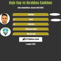 Duje Cop vs Ibrahima Sankhon h2h player stats