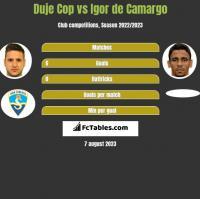Duje Cop vs Igor de Camargo h2h player stats