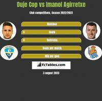 Duje Cop vs Imanol Agirretxe h2h player stats