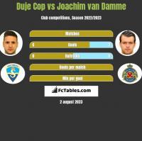 Duje Cop vs Joachim van Damme h2h player stats