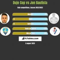 Duje Cop vs Jon Bautista h2h player stats