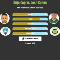 Duje Cop vs Josh Cullen h2h player stats