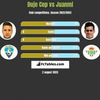 Duje Cop vs Juanmi h2h player stats