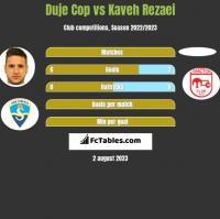 Duje Cop vs Kaveh Rezaei h2h player stats