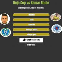 Duje Cop vs Kemar Roofe h2h player stats