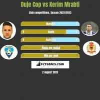 Duje Cop vs Kerim Mrabti h2h player stats