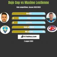 Duje Cop vs Maxime Lestienne h2h player stats