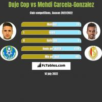 Duje Cop vs Mehdi Carcela-Gonzalez h2h player stats