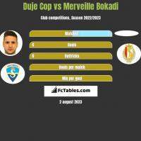 Duje Cop vs Merveille Bokadi h2h player stats