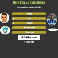 Duje Cop vs Obbi Oulare h2h player stats