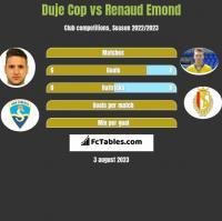 Duje Cop vs Renaud Emond h2h player stats