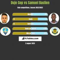 Duje Cop vs Samuel Bastien h2h player stats