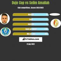 Duje Cop vs Selim Amallah h2h player stats