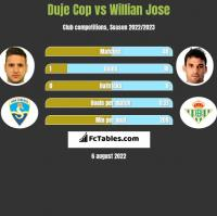 Duje Cop vs Willian Jose h2h player stats