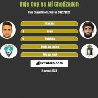 Duje Cop vs Ali Gholizadeh h2h player stats