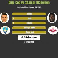 Duje Cop vs Shamar Nicholson h2h player stats