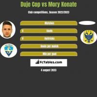 Duje Cop vs Mory Konate h2h player stats