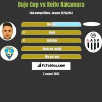 Duje Cop vs Keito Nakamura h2h player stats