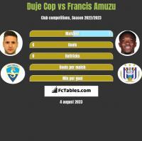 Duje Cop vs Francis Amuzu h2h player stats